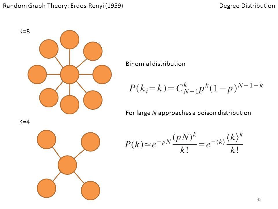 Random Graph Theory: Erdos-Renyi (1959)