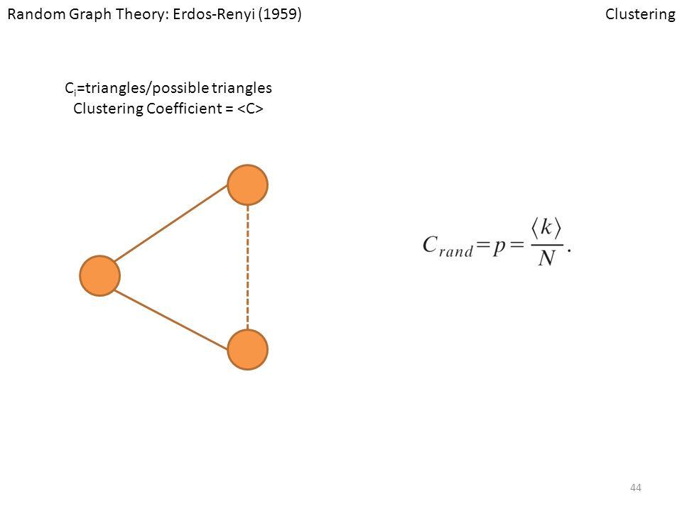 Random Graph Theory: Erdos-Renyi (1959) Clustering