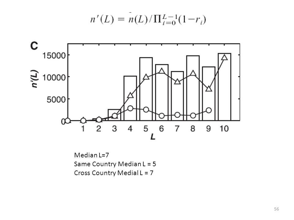 Median L=7 Same Country Median L = 5 Cross Country Medial L = 7
