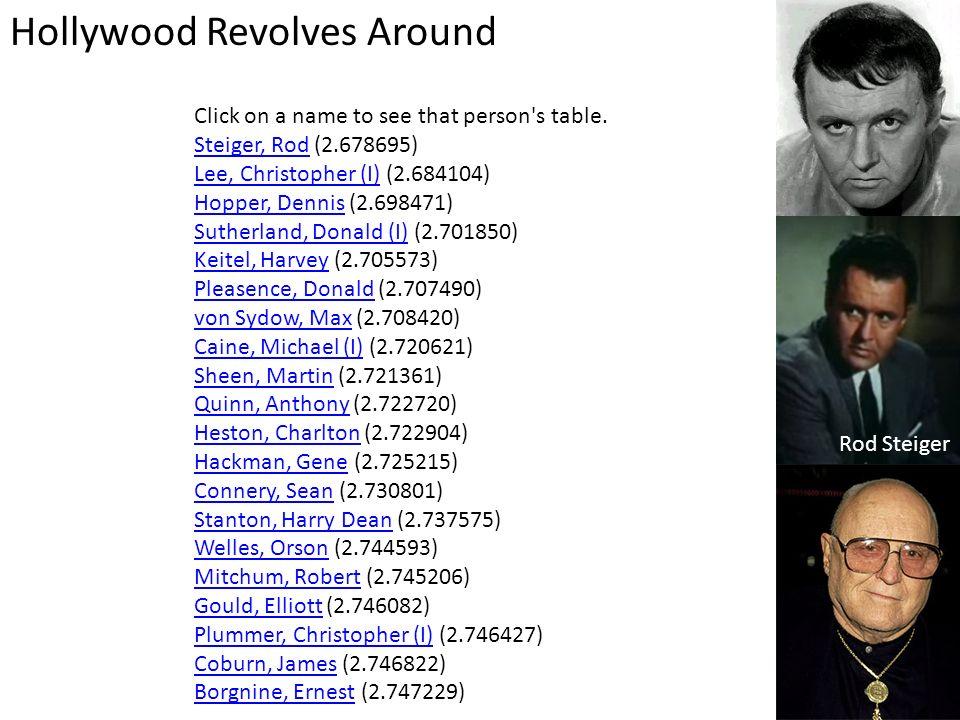 Hollywood Revolves Around