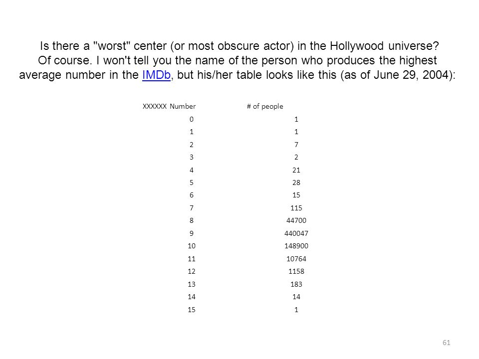 Is there a worst center (or most obscure actor) in the Hollywood universe Of course. I won t tell you the name of the person who produces the highest average number in the IMDb, but his/her table looks like this (as of June 29, 2004):