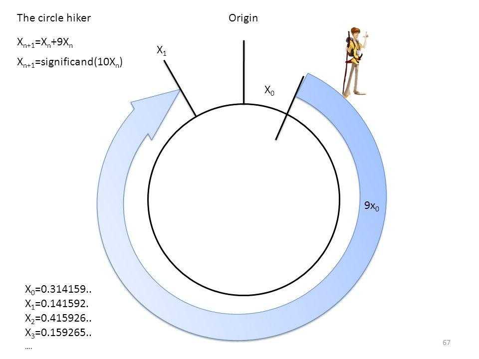 Xn+1=Xn+9Xn The circle hiker. Origin. X1. Xn+1=significand(10Xn) 9x0. X0. X0=0.314159.. X1=0.141592.