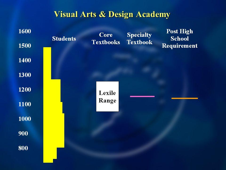Visual Arts & Design Academy