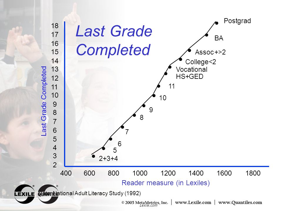 Last Grade Completed • Last Grade Completed 18 17 16 15 14 13 12 11 10