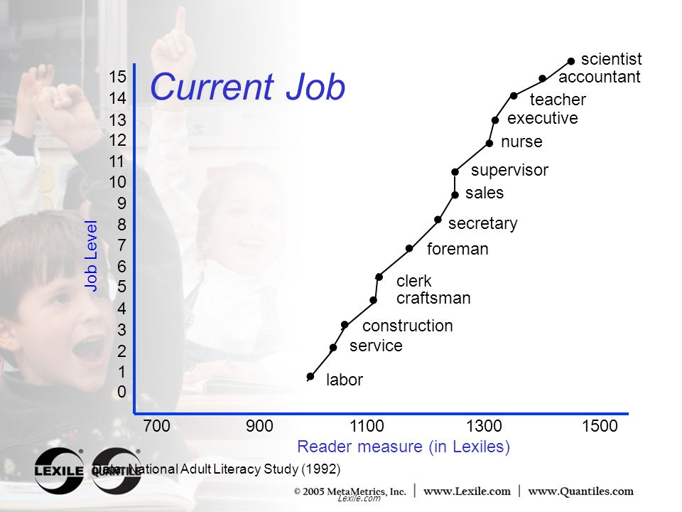 Current Job • • • • • • • • • • • • • • 900 1100 1300 1500 scientist