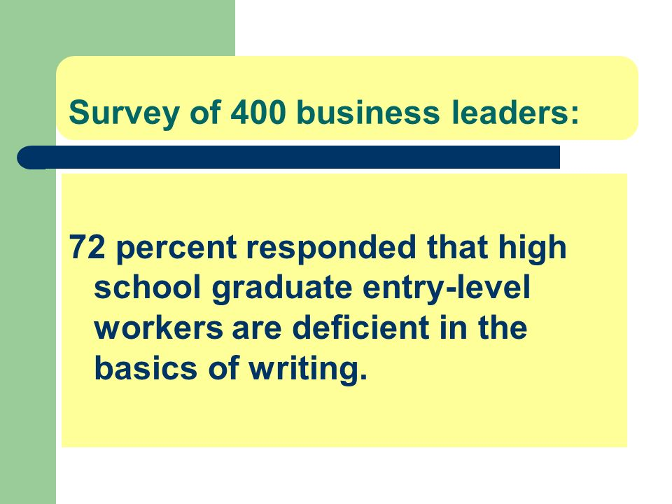 Survey of 400 business leaders: