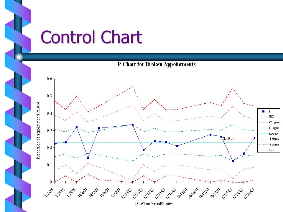 Control Chart
