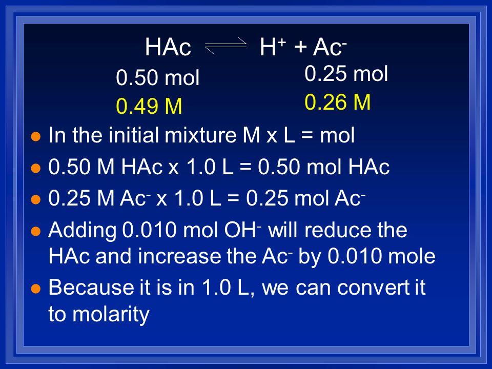 HAc H+ + Ac- 0.25 mol. 0.50 mol. 0.26 M. 0.49 M. In the initial mixture M x L = mol. 0.50 M HAc x 1.0 L = 0.50 mol HAc.