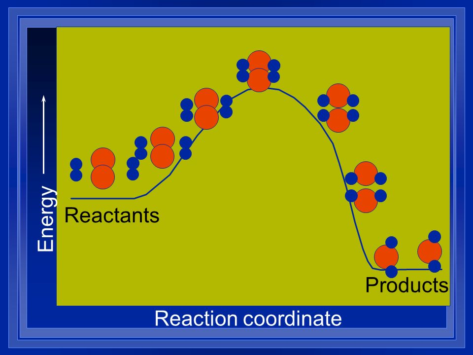 Energy Reactants Products Reaction coordinate