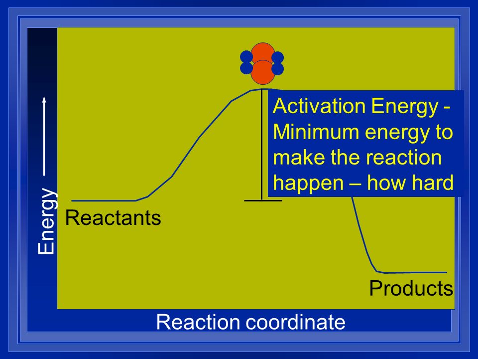 Activation Energy - Minimum energy to make the reaction happen – how hard
