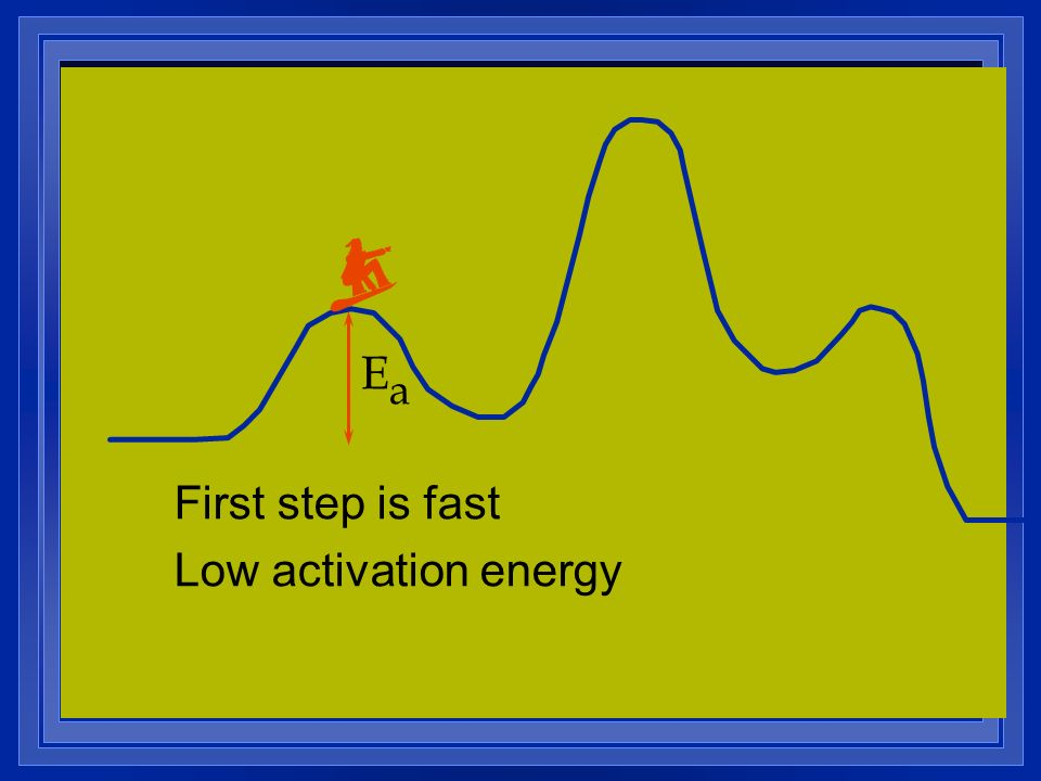 Ea First step is fast Low activation energy