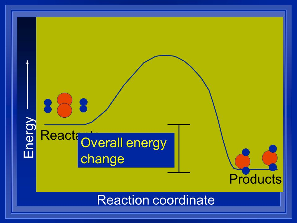 Energy Reactants Overall energy change Products Reaction coordinate