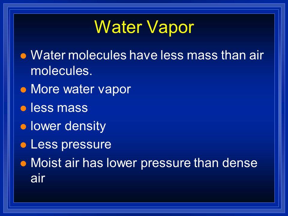 Water Vapor Water molecules have less mass than air molecules.