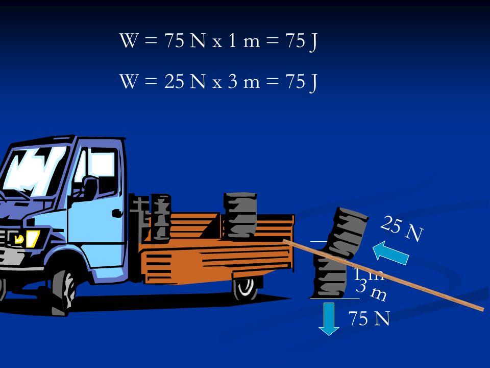 W = 75 N x 1 m = 75 J W = 25 N x 3 m = 75 J 3 m 25 N 1 m 75 N