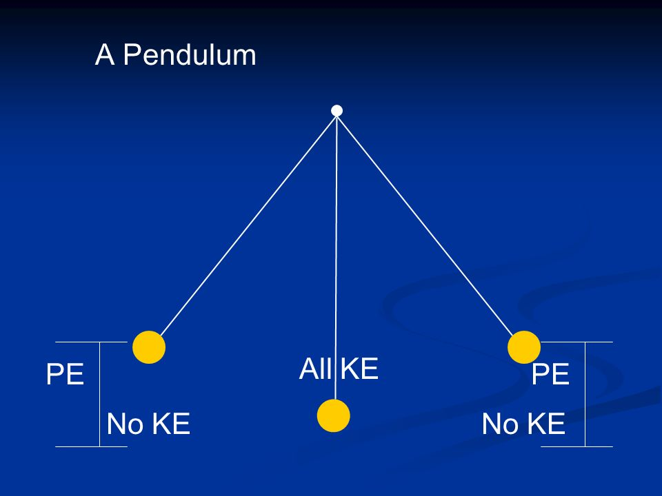 A Pendulum PE PE All KE No KE No KE