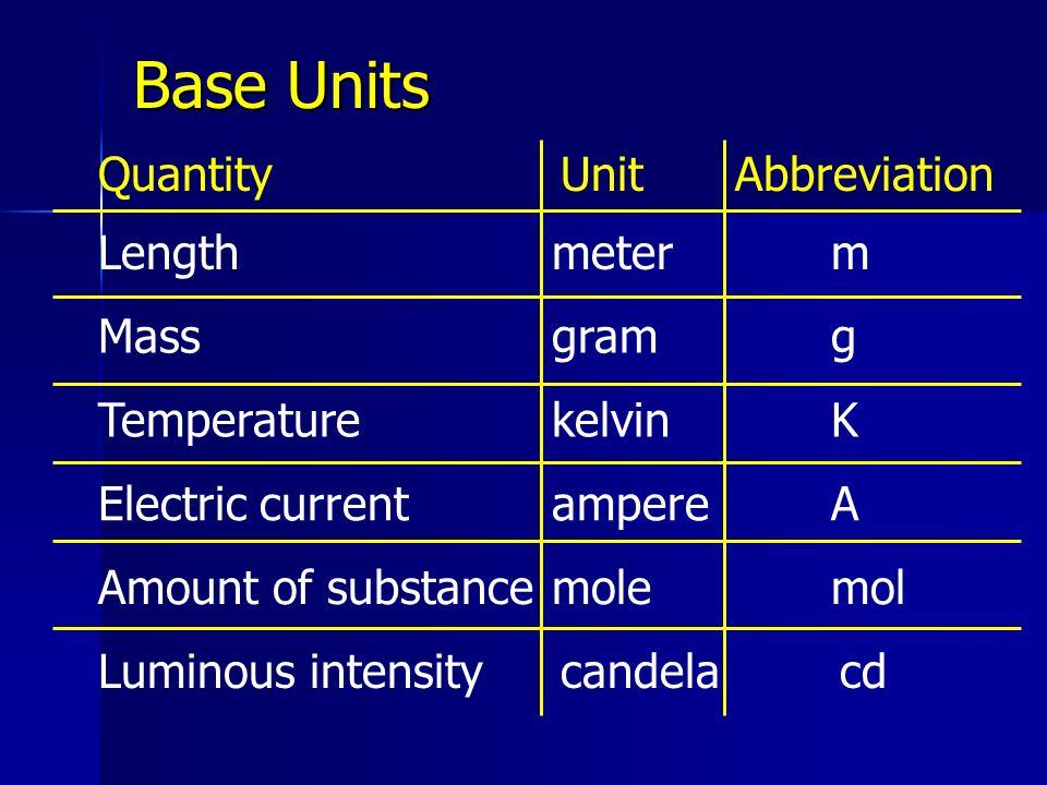 Base Units Quantity Unit Abbreviation Length meter m Mass gram g