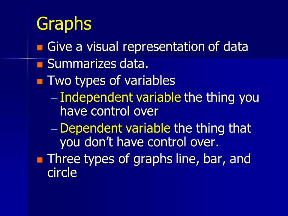 Graphs Give a visual representation of data Summarizes data.