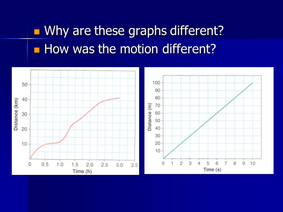 Why are these graphs different