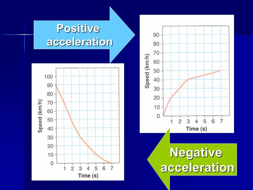 Positive acceleration Negative acceleration