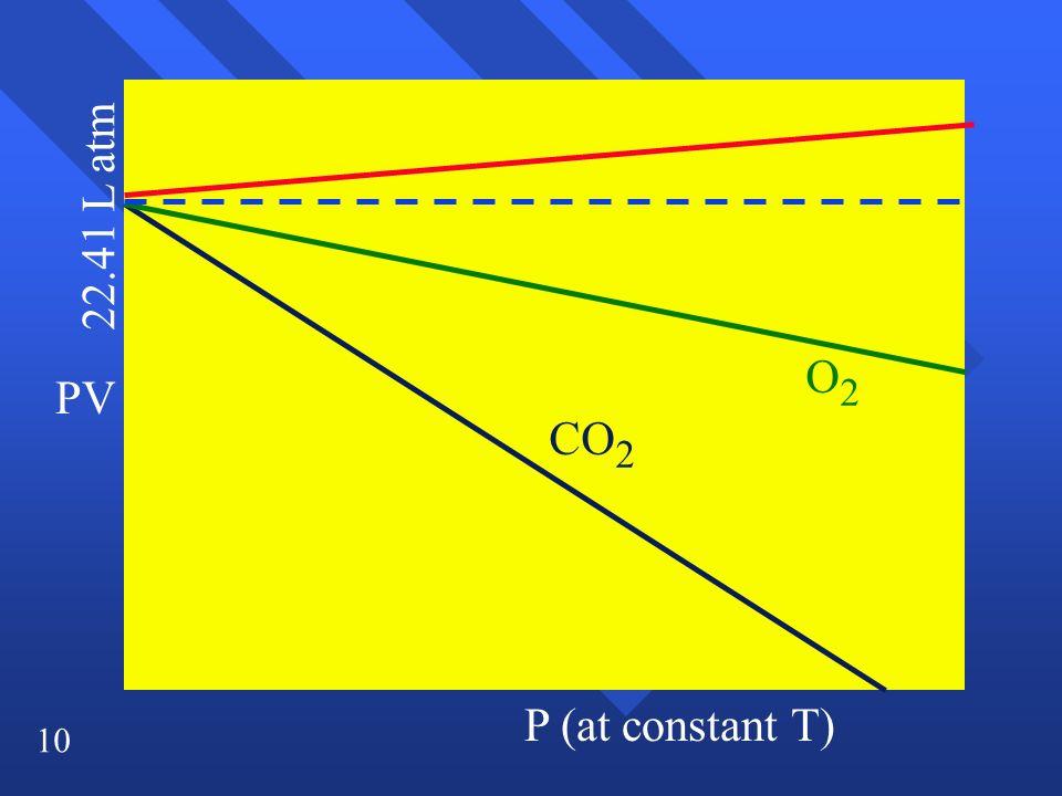 22.41 L atm O2 PV CO2 P (at constant T)