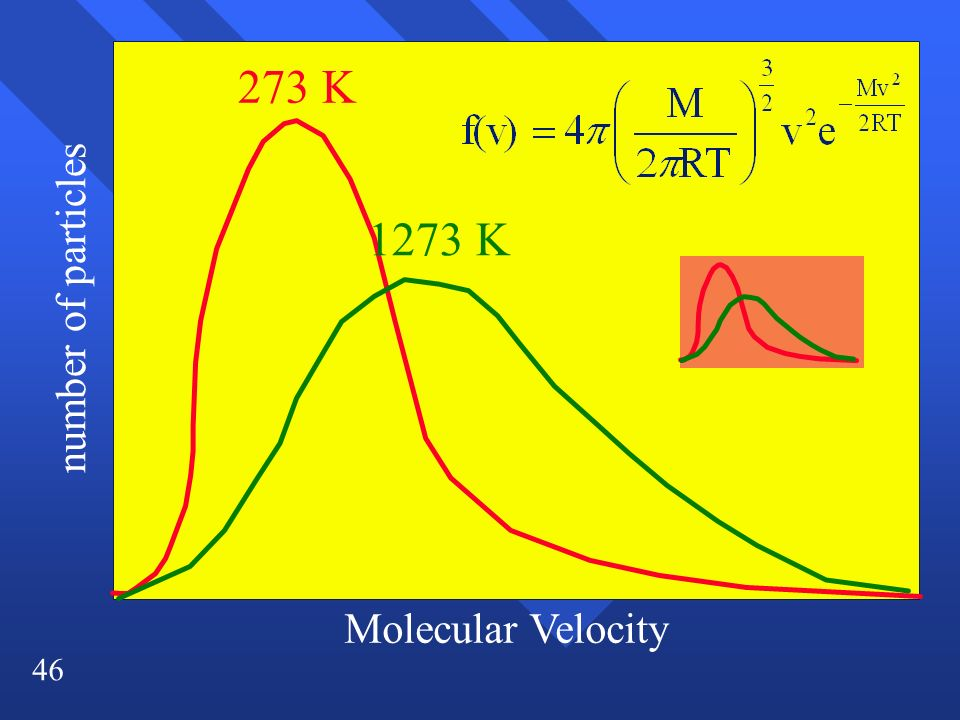 273 K 1273 K number of particles Molecular Velocity