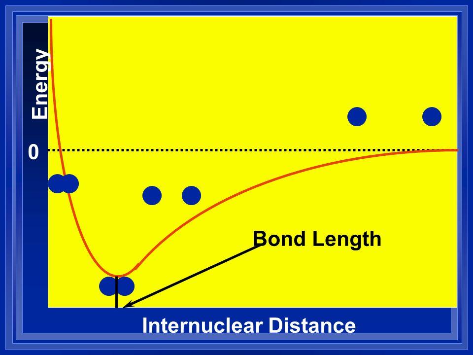 Energy Bond Length Internuclear Distance