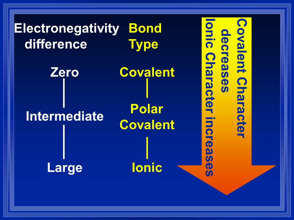 Covalent Character decreases. Ionic Character increases. Electronegativity. difference. Bond. Type.