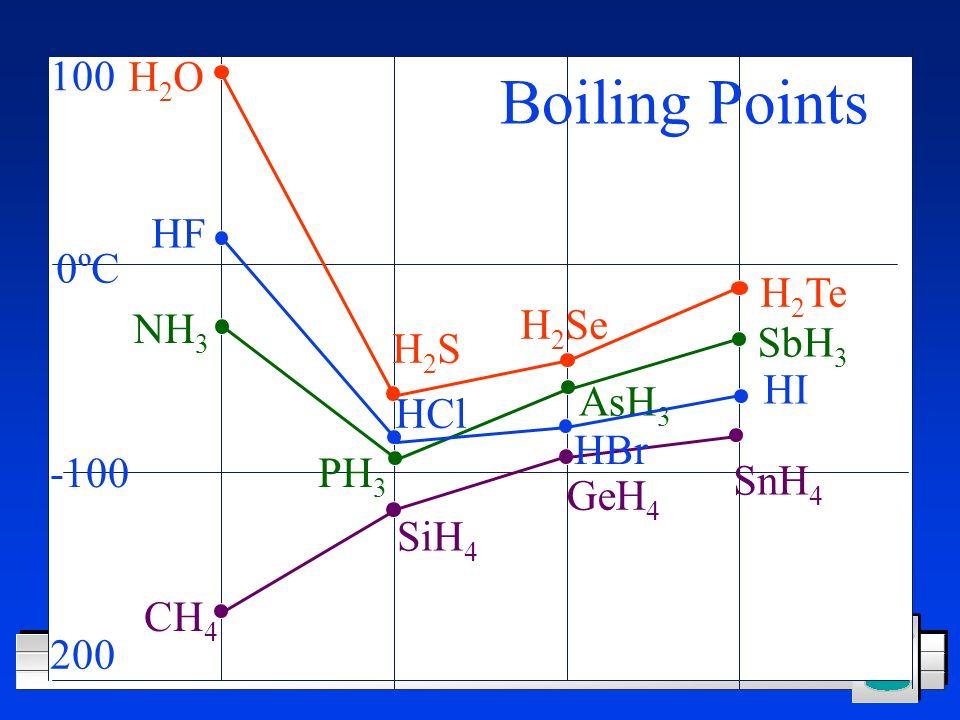 Boiling Points 100 H2O HF 0ºC H2Te H2Se NH3 SbH3 H2S HI AsH3 HCl HBr