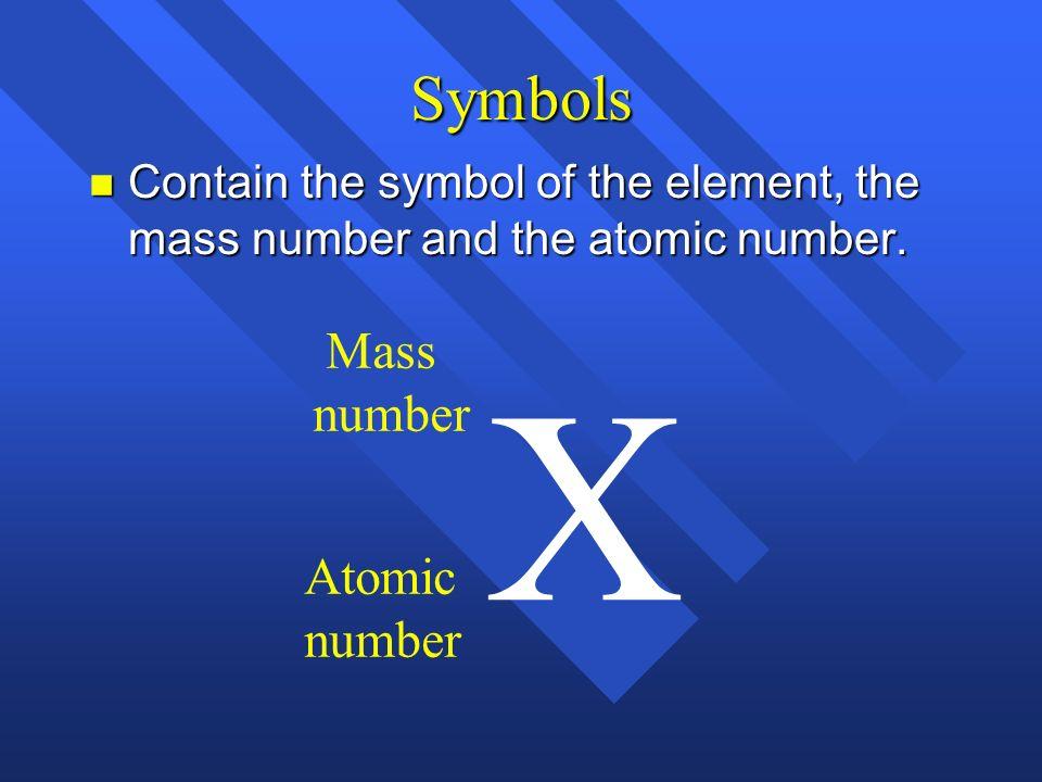 X Symbols Mass number Atomic number