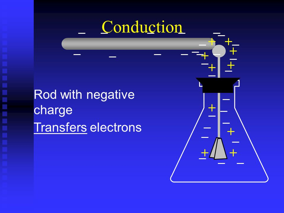 Conduction Rod with negative charge Transfers electrons