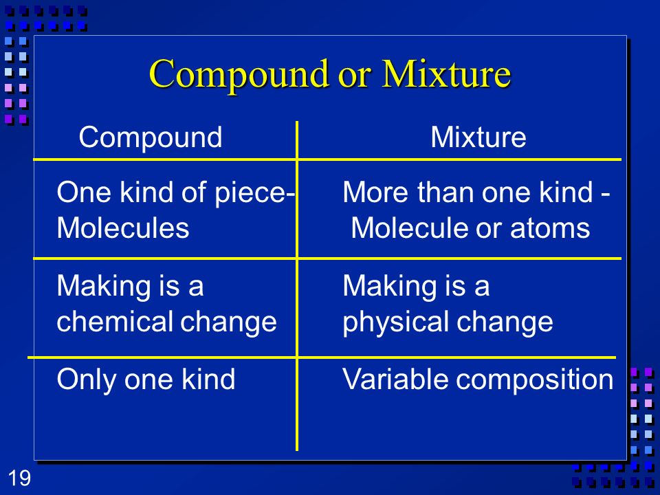 Compound or Mixture Compound Mixture One kind of piece- Molecules