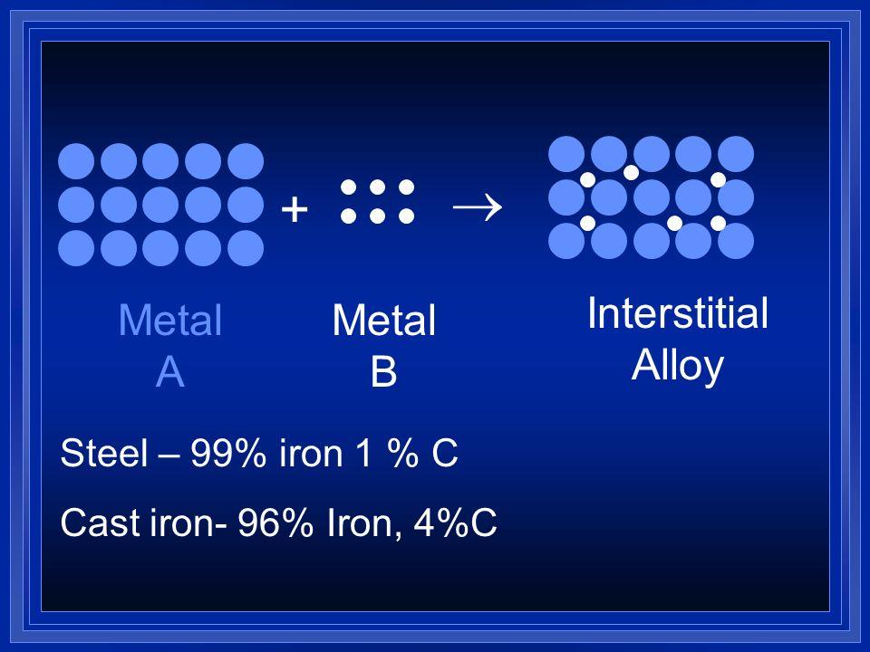  + Interstitial Alloy Metal A Metal B Steel – 99% iron 1 % C
