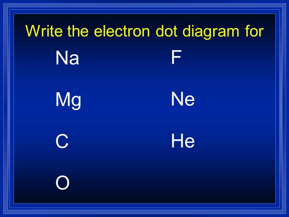 Write the electron dot diagram for