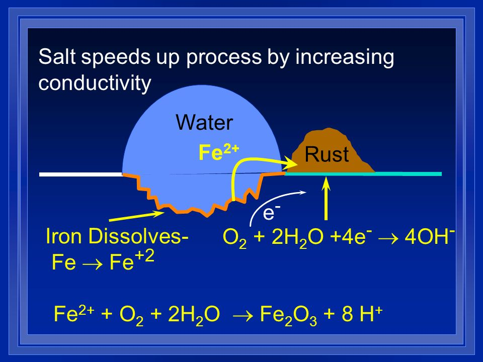 Salt speeds up process by increasing conductivity