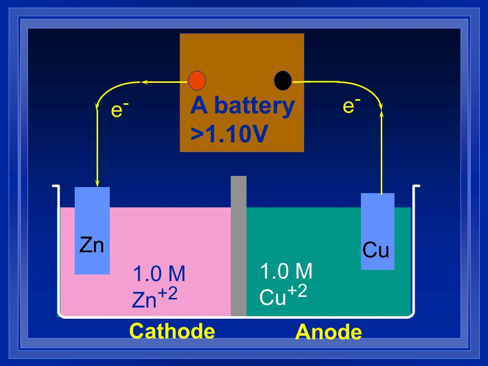 A battery >1.10V e- e- Zn Cu 1.0 M Zn+2 1.0 M Cu+2 Cathode Anode