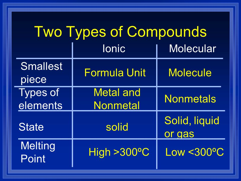 Two Types of Compounds Ionic Molecular Smallest piece Formula Unit