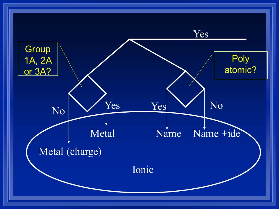 Yes Metal Metal (charge) Name Name +ide Ionic No Group 1A, 2A or 3A