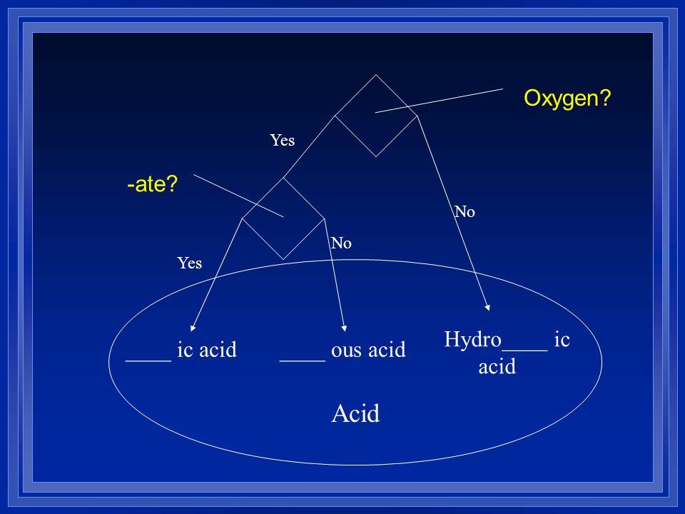 Hydro____ ic acid ____ ic acid ____ ous acid Acid Yes No Oxygen -ate