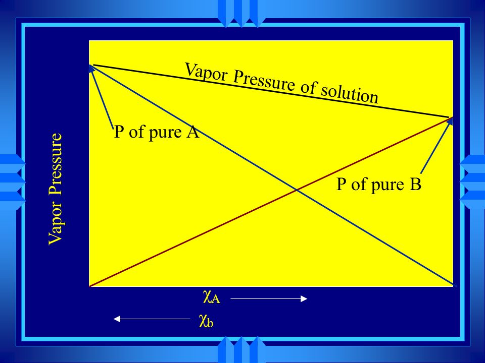 Vapor Pressure of solution