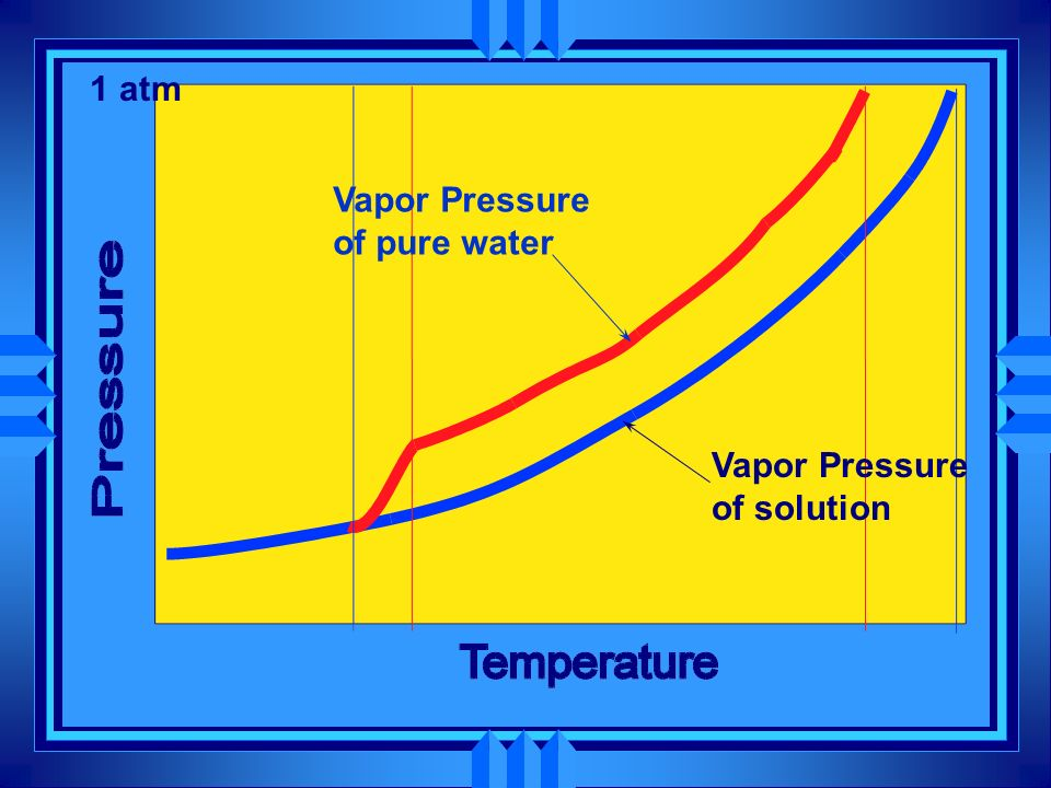 1 atm Vapor Pressure of pure water Vapor Pressure of solution