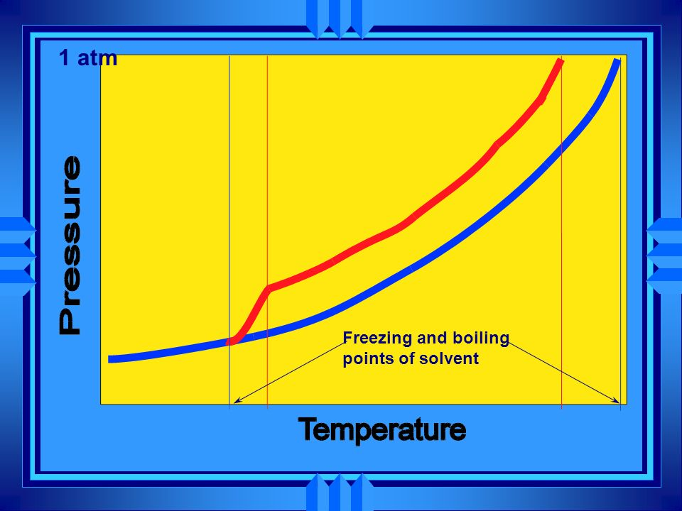 1 atm Freezing and boiling points of solvent