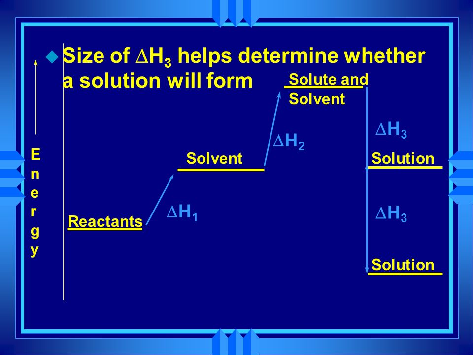 Size of DH3 helps determine whether a solution will form