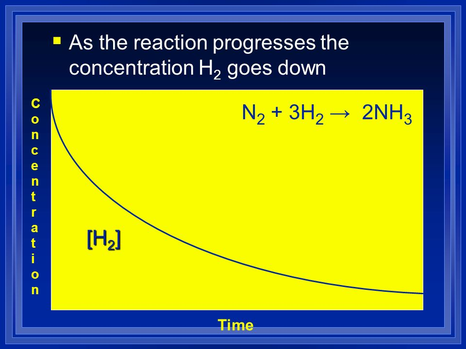 As the reaction progresses the concentration H2 goes down