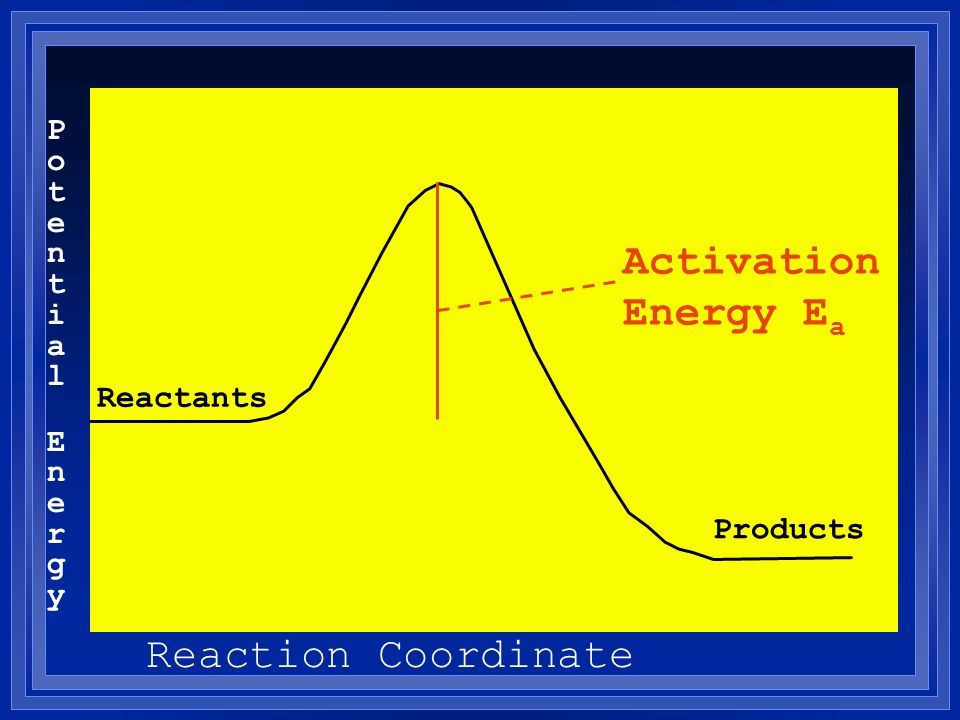 Activation Energy Ea Reaction Coordinate Potential Energy Reactants