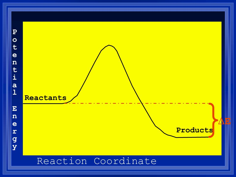 Potential Energy } Reactants DE Products Reaction Coordinate