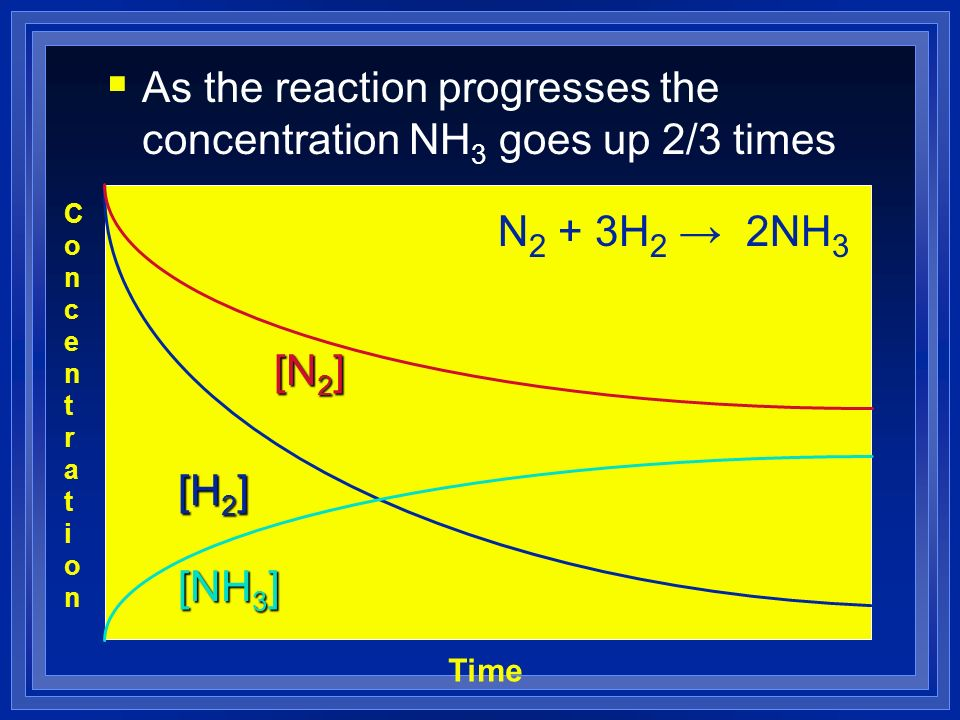 As the reaction progresses the concentration NH3 goes up 2/3 times