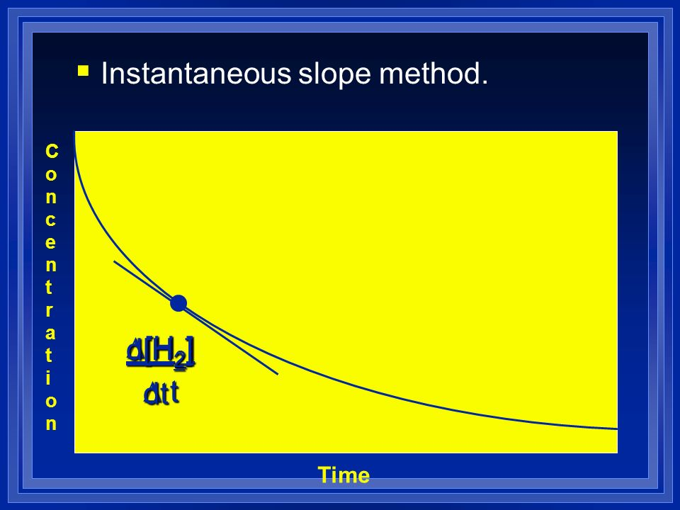 Instantaneous slope method.