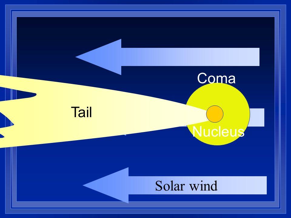 Solar wind Coma Tail Nucleus