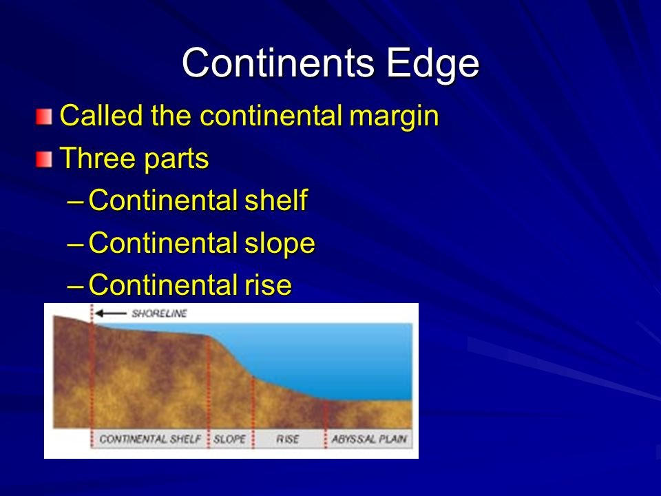 Continents Edge Called the continental margin Three parts
