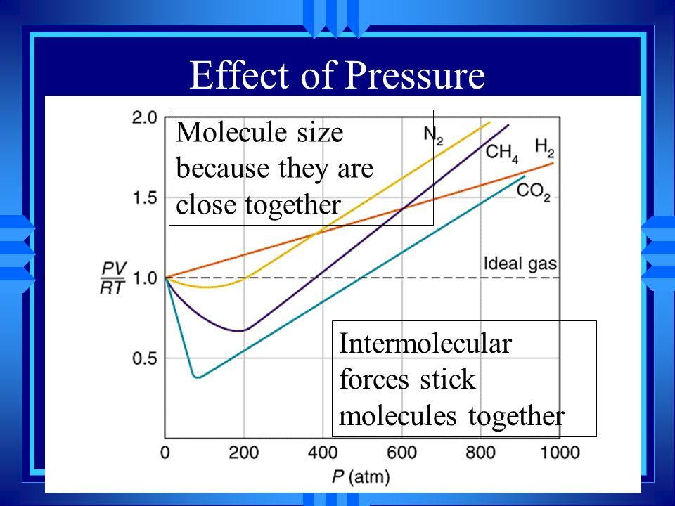 Effect of Pressure Molecule size because they are close together